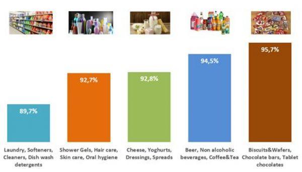 Dostupnost zboží podle kategorií