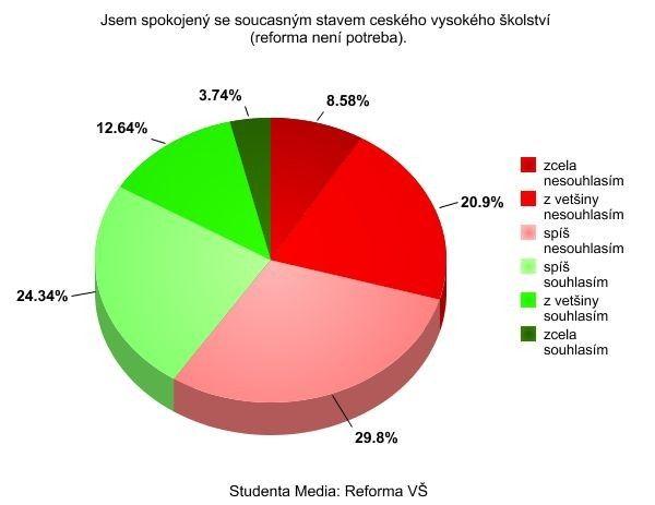 Graf od Studenta Media no. 2.