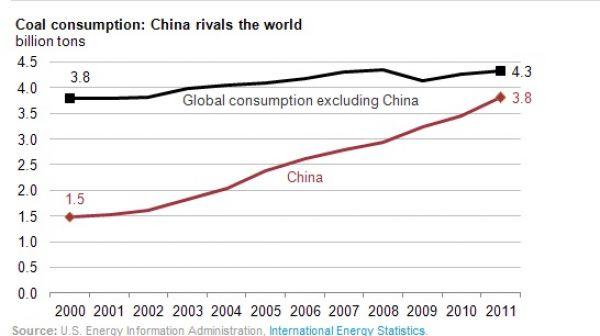 Spotřeba uhlí ve světě a v Číně