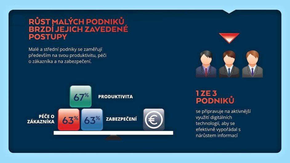 Digitalizace - infografika