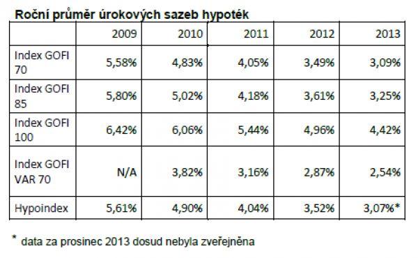 Roční průměr úrokových sazeb hypoték