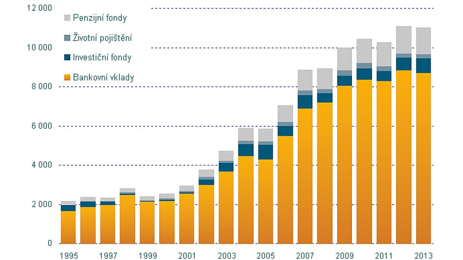 Finanční majetek domácností na hlavu v dolarech.