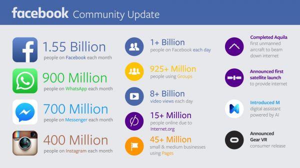 Počet uživatelů Facebooku a dalších sítí ve třetím čtvrtletí roku 2015.