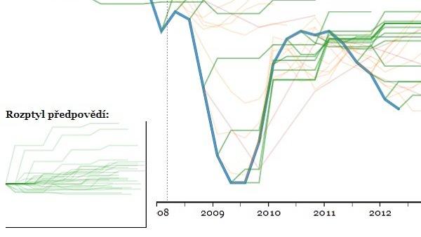 Progn�zy HDP: kdo je nejp�esn�j��?