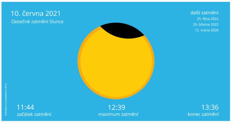 Vizualizace částečného zatmění Slunce 10. června 2021