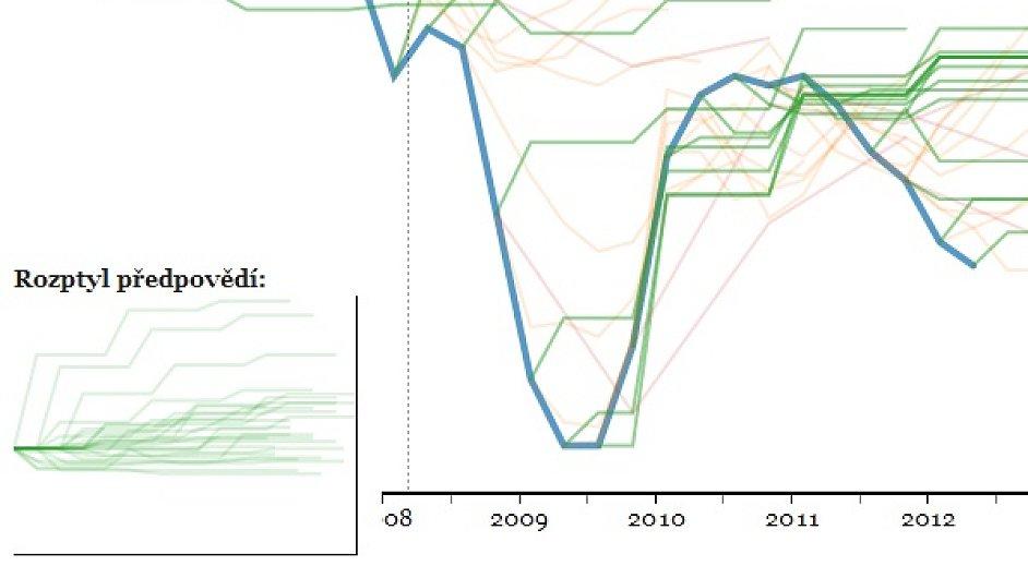 Prognózy HDP: kdo je nejpřesnější?