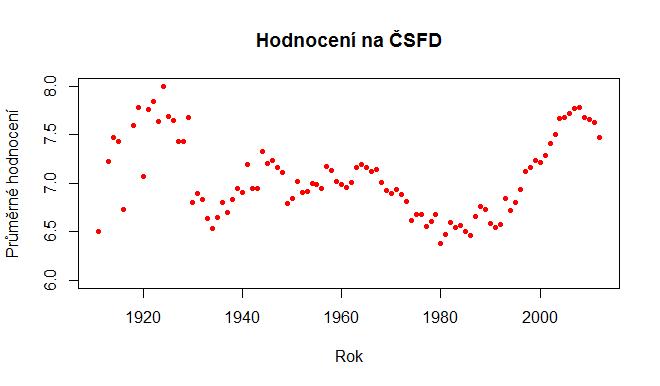 ČSFD - průměrné hodnocení podle roku