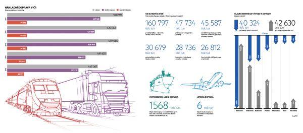 Infografika - nákladní doprava v ČR