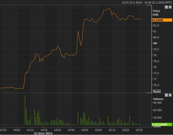 Po oznámení fúze, akcie LSE raketově rostly.
