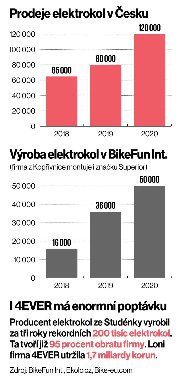 Infografika: Elektrická kola nejsou. Rychlému tempu výrobci nestačí, 240 tisíc, 46 tisíc