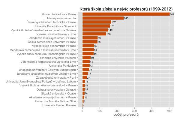 Školy podle počtu profesorů