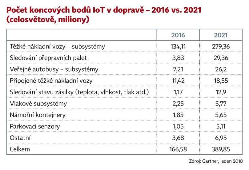Počet koncových bodů IoT v dopravě – 2016 vs. 2021 (celosvětově, miliony)
