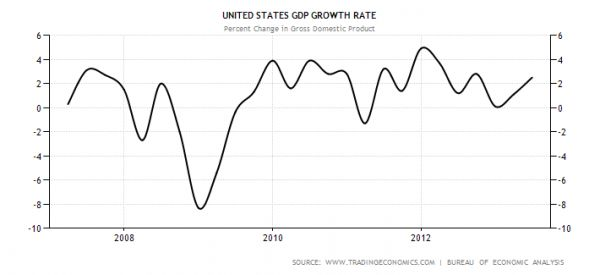 united states gdp growth