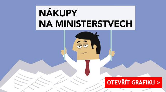 Nákupy na ministerstvech