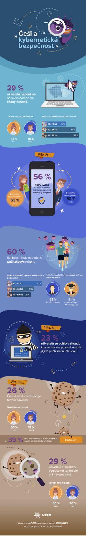 Infografika - Kyberbezpečnost