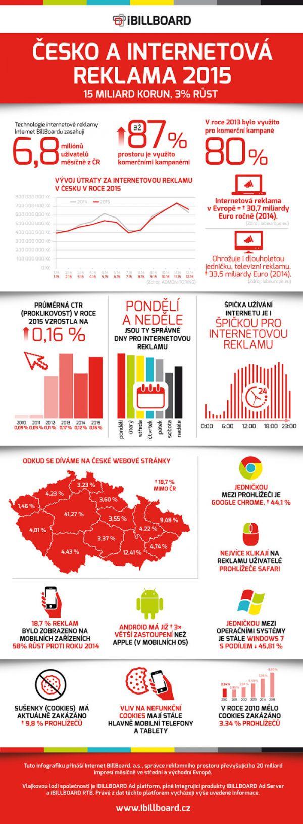 Infografika iBillboard2015