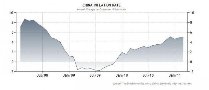 cina inflace