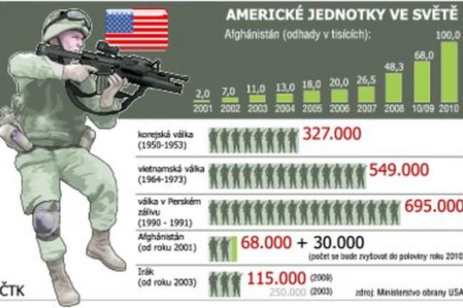 Armáda USA ve světě - grafika