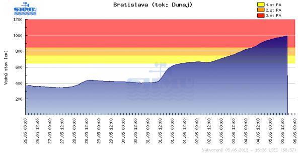 Graf stoupání hladiny Dunaje v Bratislavě.