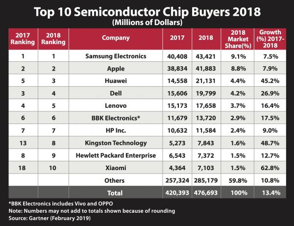 Gartner 2018 Chip Buyer Top 10