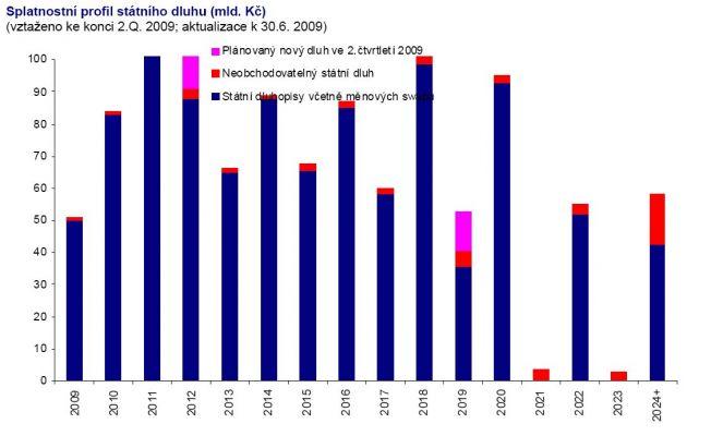 graf_dluh