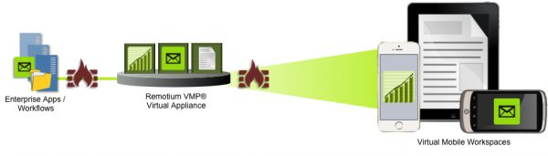 Virtual Mobile Platform (VMP)