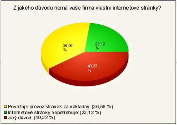 Zhruba 60 % českých firem vlastní webovou prezentaci nechce nebo nepotřebuje