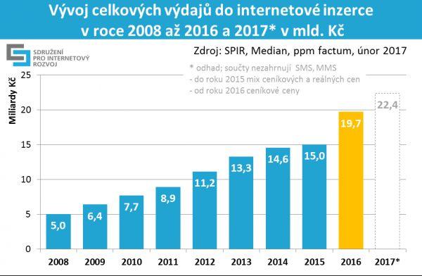 SPIR: Vývoj celkových výdajů do internetové inzerce 2008-2016 s predikcí 2017