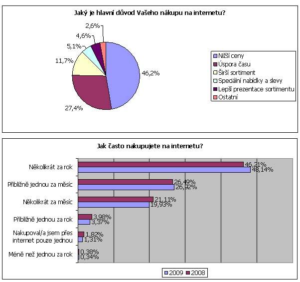Seznamka murcia ve Španělsku