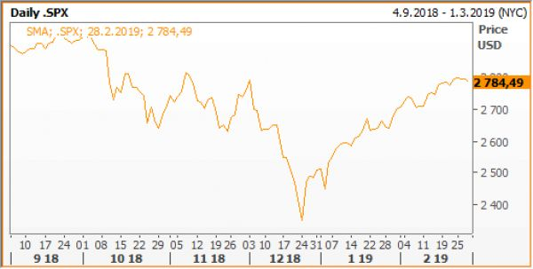 Index SP500 únor 2019