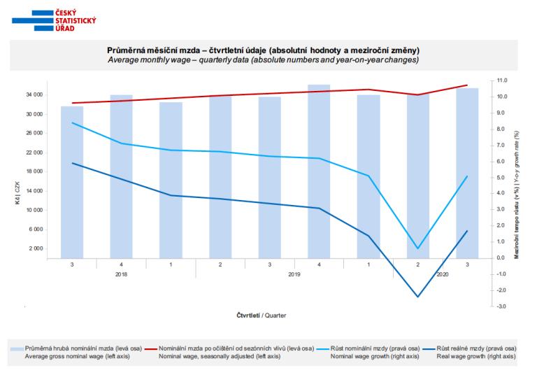 ČSÚ graf průměrná mzda