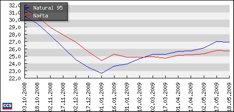 vývoj cen benzinu a nafty v Česku