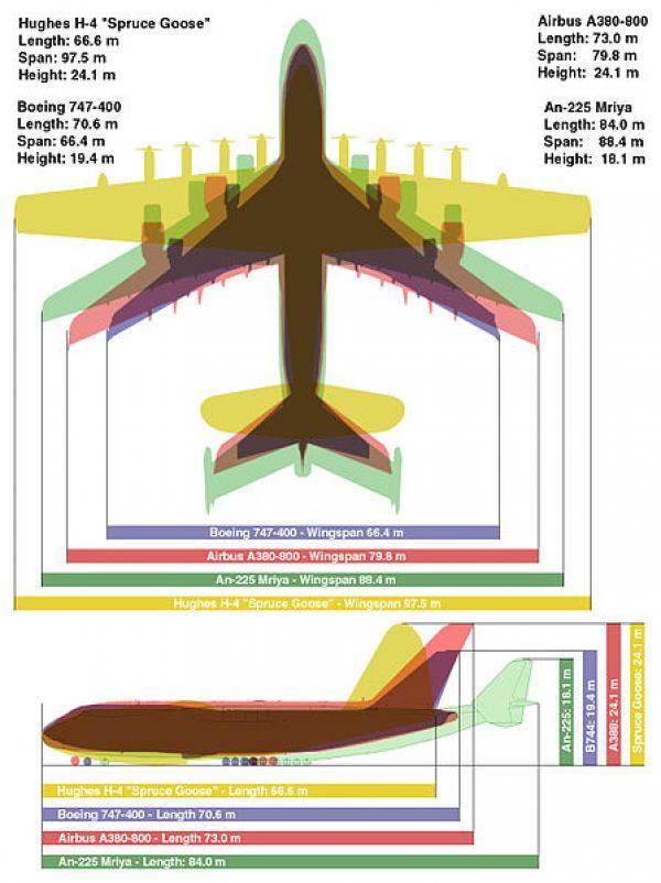 Porovnání čtyř největších letadel světa.