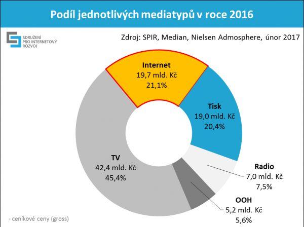 Podíl mediatypů na reklamních výdajích v roce 2016