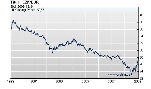 Vývoj kurzu koruny vůči euru od roku 1999