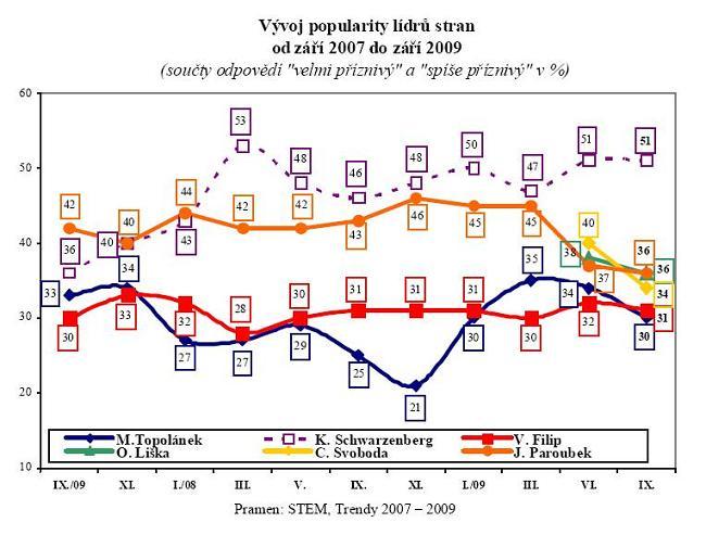 Popularita politiků - září 2009