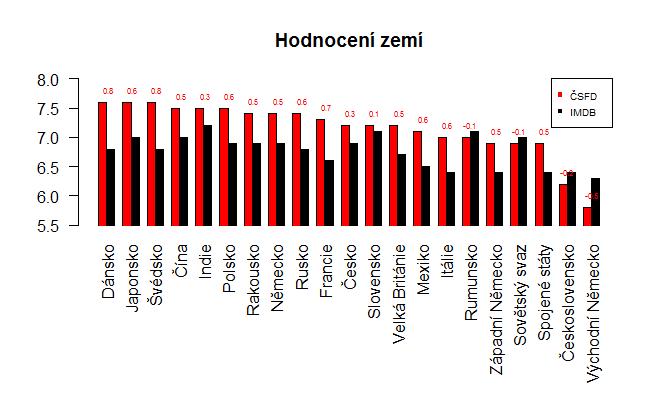 Průměrné hodnocení podle země