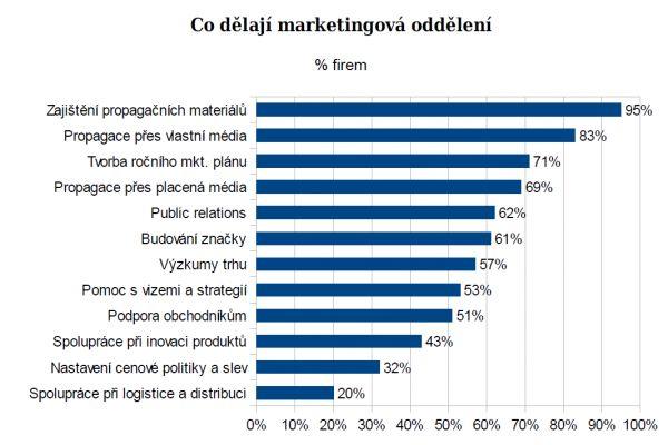 �innost marketingov�ch odd�len� firem (B2B Monitor 2015)