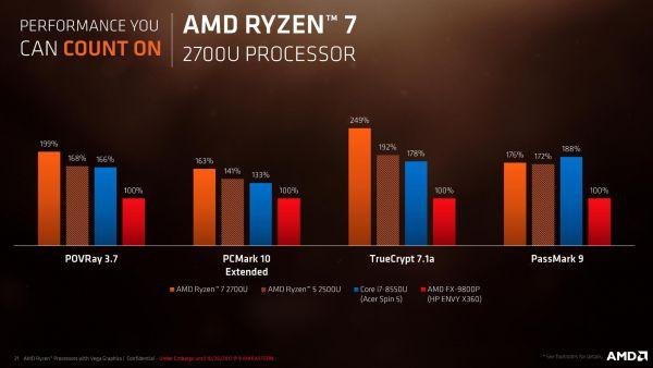 Porovnání výkonu mobilních procesorů Ryzen s Intelem a předchozí generací čipů AMD
