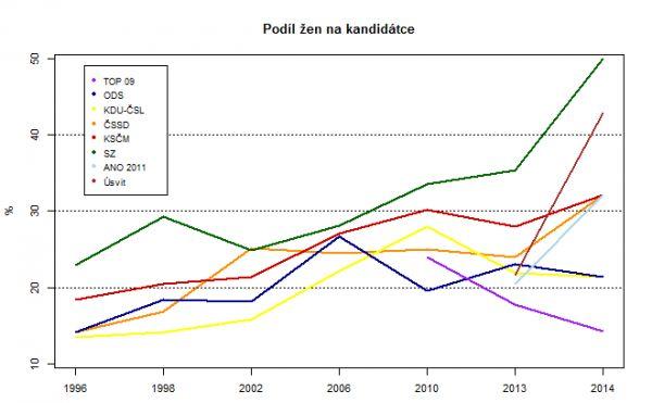 Podíl žen na kandidátce