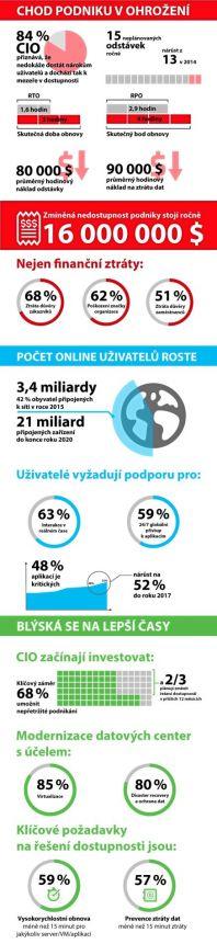 Veeam Availability Report 2016 infografika