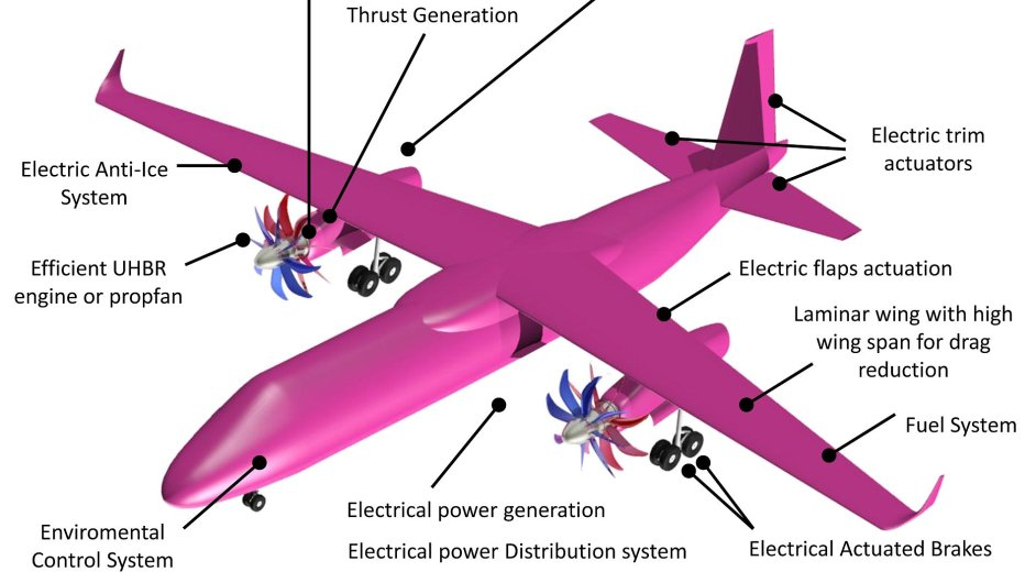 Ideový návrh letounu HELENA.