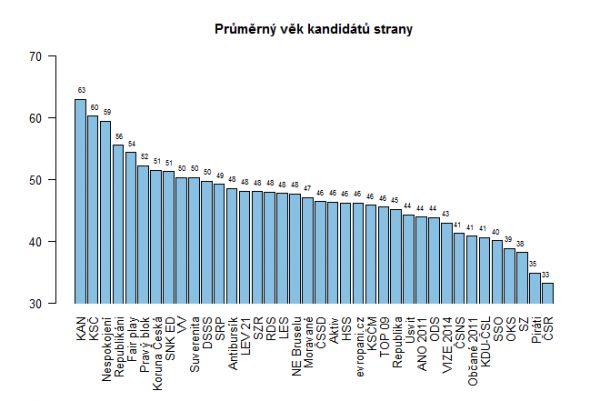 Průměrný věk kandidátů strany