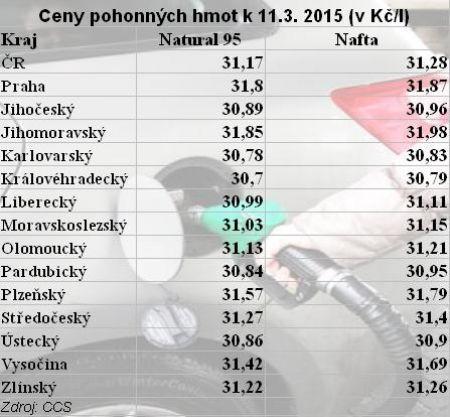 ceny pohonných hmot k 11.3.2015