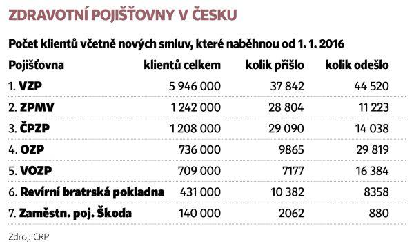 Zdravotní pojišťovny v Česku