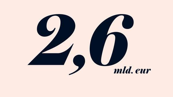 2,6 mld. eur