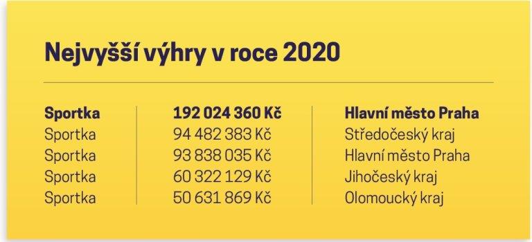 V roce 2020 Češi u Sazky vyhráli přes 8 miliard korun, dařilo se jim zejména na internetu