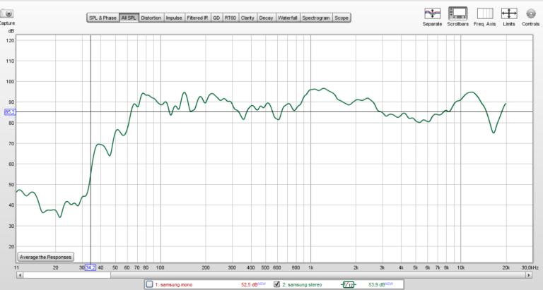 Graf frekvenční odezvy reprosoustavy v projektoru Samsung The Premiere není ideální, má zvýrazněné frekvence kolem 1 kHz a 11-12 kHz, výrazněji jsou ale znát chybějící nejnižší frekvence