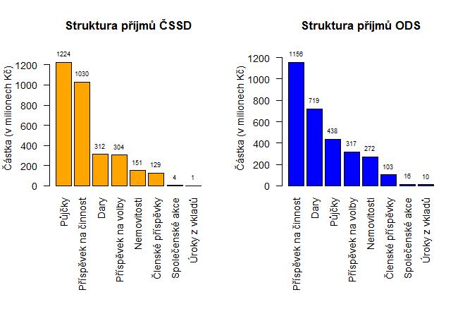 Struktura financování politických stran