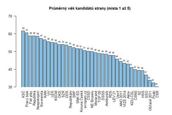 Průměrný věk kandidátů strany (místa 1 až 5)